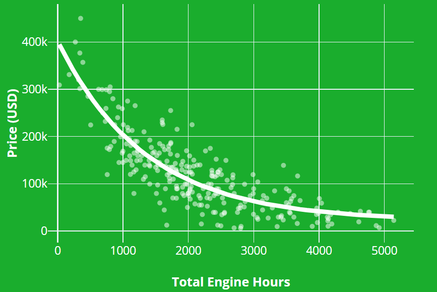 combine harvester price by engine hours