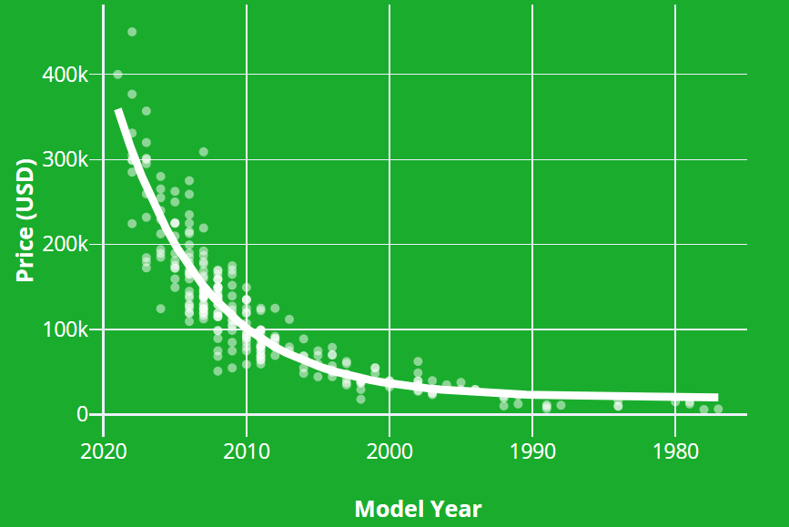 combine harvester price by model year